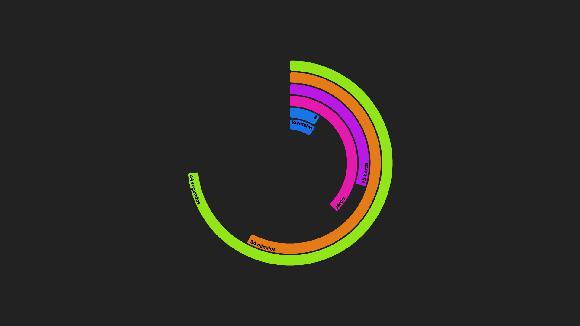 effcba4c0fb Ele mostra a hora e data na tela em uma série de círculos concêntricos. Os  parâmetros são representados em círculos e a medida que o tempo passa